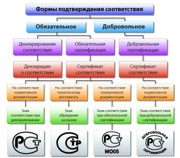 Схемы обязательного подтверждения соответствия устанавливаются