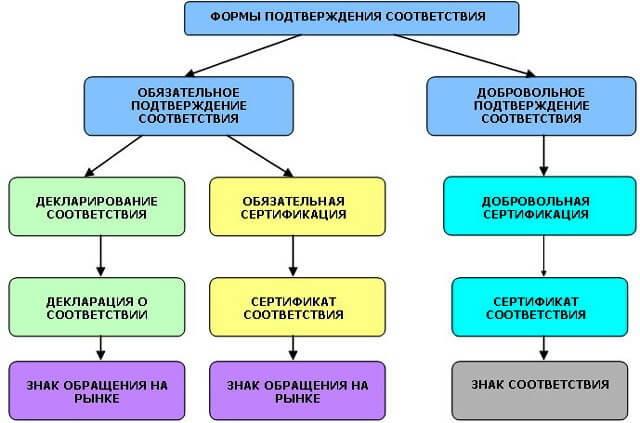 Сертификация форма сертификация оборудования online бронирование отелей